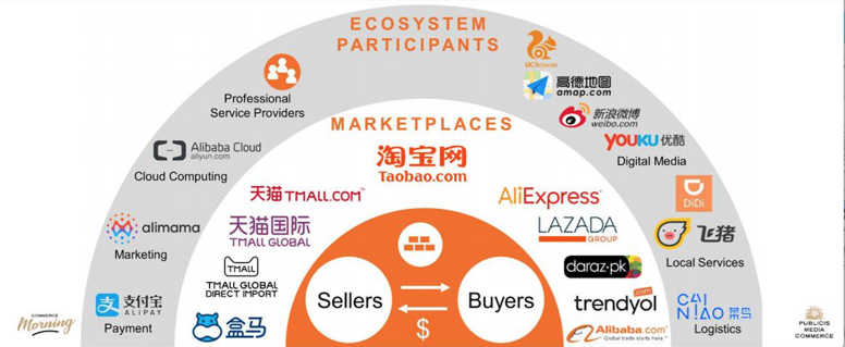 Smart retail, une tendance chinoise ?